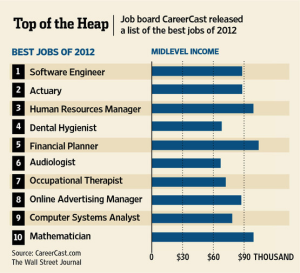 Top10 Jobs-2013 from WSJ